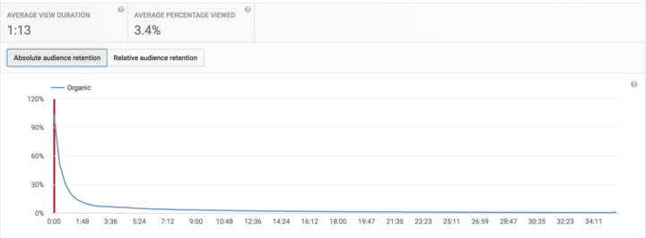 Only a 3.4% average view duration. 90% of the initially 23,000 viewers were gone within 90 seconds!
